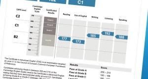 cambridge_scale_score